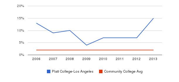 Platt College-Los Angeles Asian&nbsp(2006-2013)