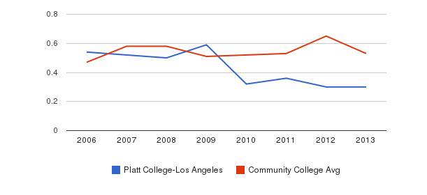 Platt College-Los Angeles Diversity Score&nbsp(2006-2013)