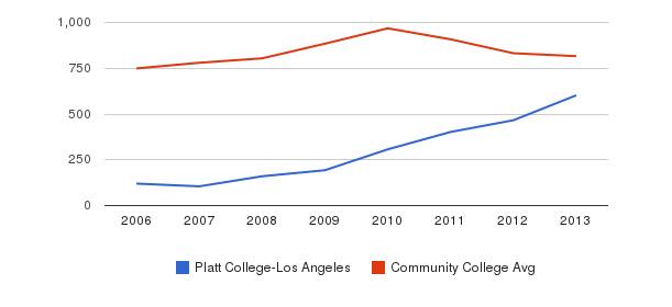 Platt College-Los Angeles Full-Time Students&nbsp(2006-2013)