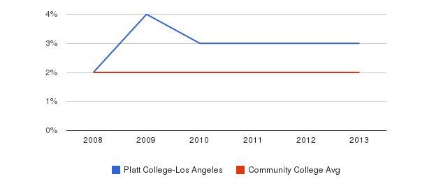 Platt College-Los Angeles More&nbsp(2008-2013)
