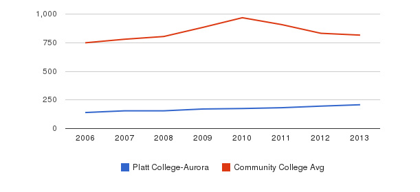 Platt College-Aurora Full-Time Students&nbsp(2006-2013)