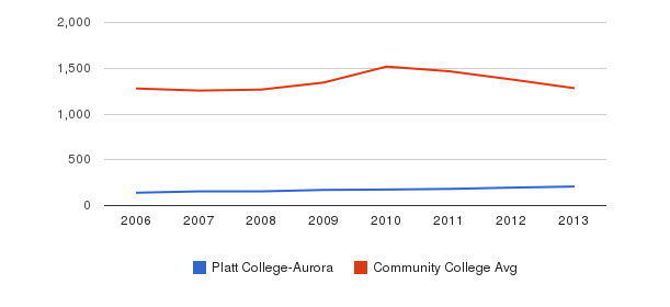 Platt College-Aurora Total Enrollment&nbsp(2006-2013)