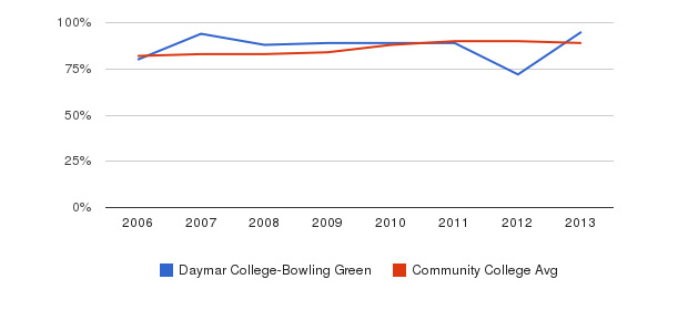 Daymar College-Bowling Green % Students Receiving Some Financial Aid&nbsp(2006-2013)