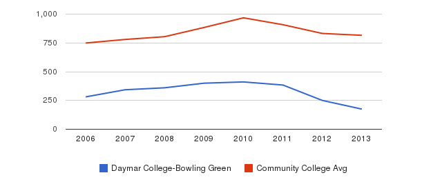 Daymar College-Bowling Green Full-Time Students&nbsp(2006-2013)