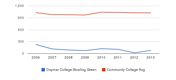 Daymar College-Bowling Green Part-Time Students&nbsp(2006-2013)