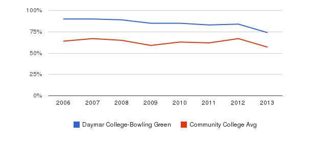 Daymar College-Bowling Green White&nbsp(2006-2013)
