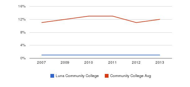 Luna Community College Black&nbsp(2007-2013)