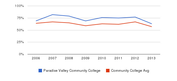 Paradise Valley Community College White&nbsp(2006-2013)