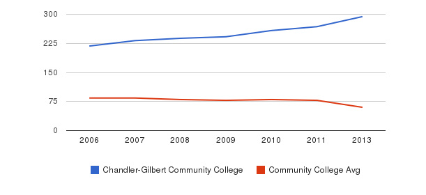 Chandler-Gilbert Community College Total Faculty&nbsp(2006-2013)
