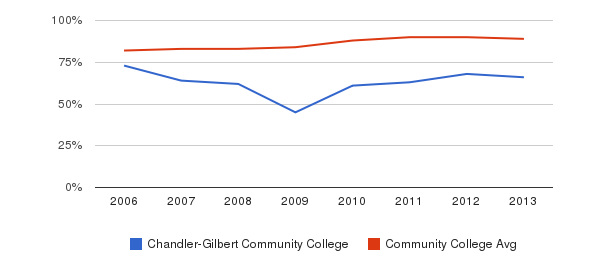 Chandler-Gilbert Community College % Students Receiving Some Financial Aid&nbsp(2006-2013)