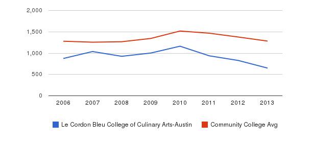 Le Cordon Bleu College of Culinary Arts-Austin Total Enrollment&nbsp(2006-2013)