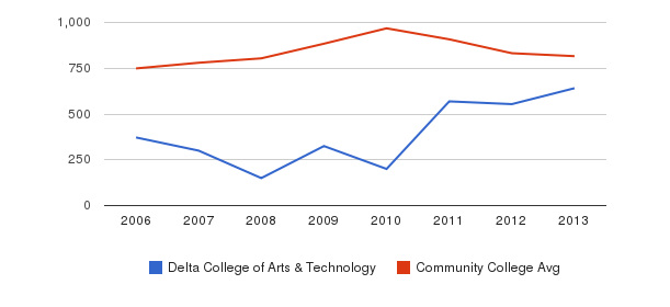 Delta College of Arts & Technology Full-Time Students&nbsp(2006-2013)