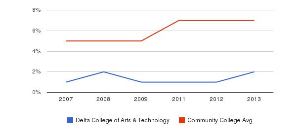 Delta College of Arts & Technology Hispanic&nbsp(2007-2013)
