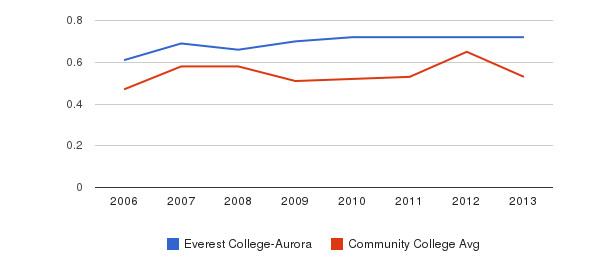 Everest College-Aurora Diversity Score&nbsp(2006-2013)