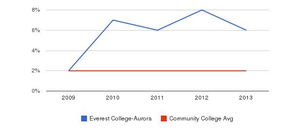 Everest College-Aurora More&nbsp(2009-2013)