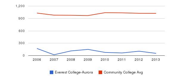 Everest College-Aurora Part-Time Students&nbsp(2006-2013)