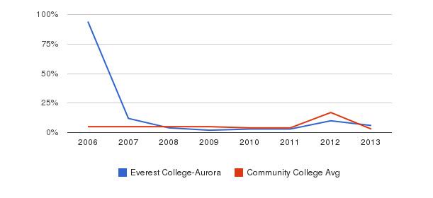 Everest College-Aurora Unknown&nbsp(2006-2013)