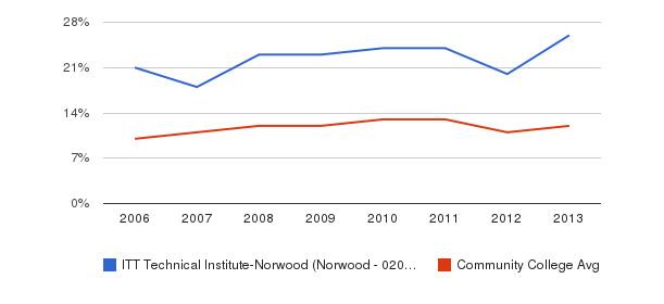 ITT Technical Institute-Norwood (Norwood - 02062) Black&nbsp(2006-2013)