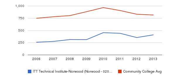 ITT Technical Institute-Norwood (Norwood - 02062) Full-Time Students&nbsp(2006-2013)