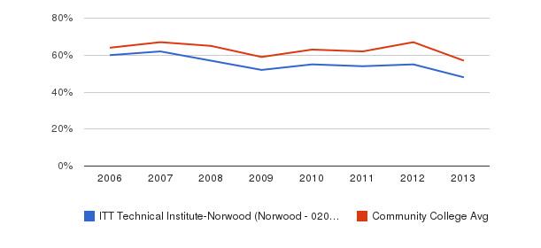 ITT Technical Institute-Norwood (Norwood - 02062) White&nbsp(2006-2013)