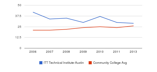ITT Technical Institute-Austin student staff&nbsp(2006-2013)