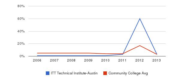 ITT Technical Institute-Austin Unknown&nbsp(2006-2013)