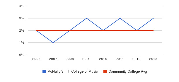 McNally Smith College of Music Asian&nbsp(2006-2013)