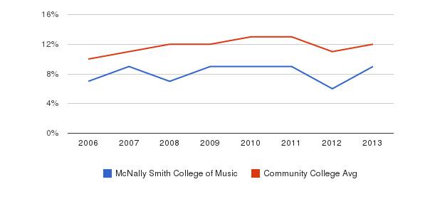 McNally Smith College of Music Black&nbsp(2006-2013)