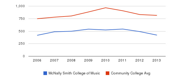 McNally Smith College of Music Full-Time Students&nbsp(2006-2013)