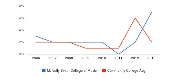 McNally Smith College of Music non_resident&nbsp(2006-2013)