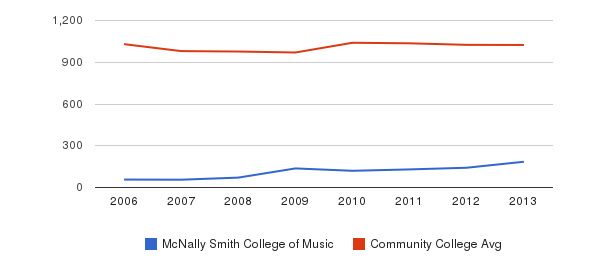 McNally Smith College of Music Part-Time Students&nbsp(2006-2013)