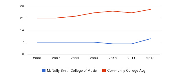 McNally Smith College of Music student staff&nbsp(2006-2013)