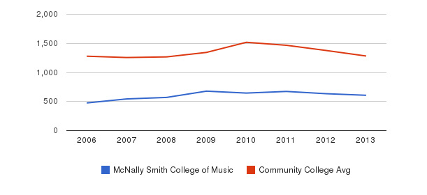 McNally Smith College of Music Total Enrollment&nbsp(2006-2013)
