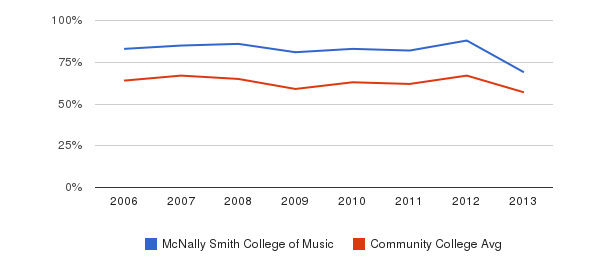 McNally Smith College of Music White&nbsp(2006-2013)