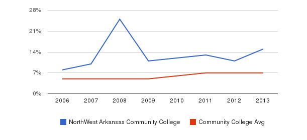 NorthWest Arkansas Community College Hispanic&nbsp(2006-2013)