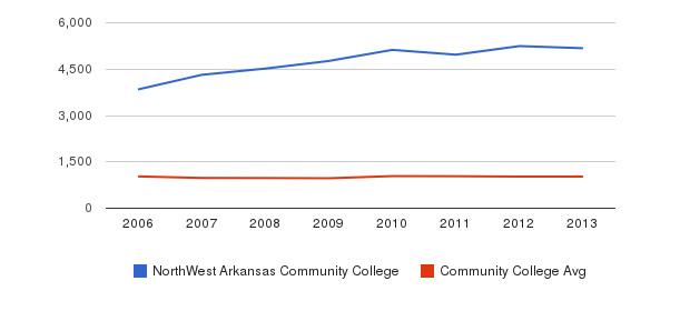 NorthWest Arkansas Community College Part-Time Students&nbsp(2006-2013)