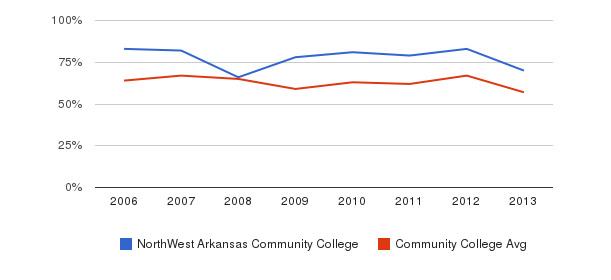 NorthWest Arkansas Community College White&nbsp(2006-2013)