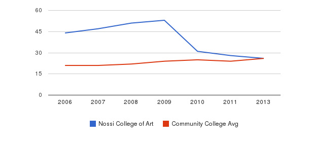 Nossi College of Art student staff&nbsp(2006-2013)