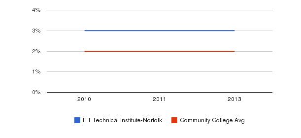 ITT Technical Institute-Norfolk More&nbsp(2010-2013)