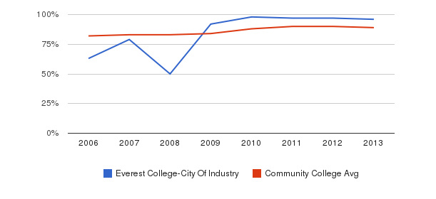 Everest College-City Of Industry % Students Receiving Some Financial Aid&nbsp(2006-2013)