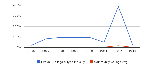 Everest College-City Of Industry Unknown&nbsp(2006-2013)