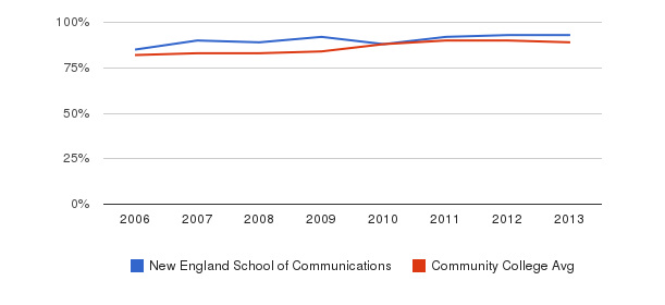 New England School of Communications % Students Receiving Some Financial Aid&nbsp(2006-2013)