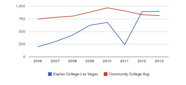 Kaplan College-Las Vegas Full-Time Students&nbsp(2006-2013)