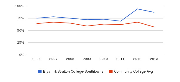 Bryant & Stratton College-Southtowns White&nbsp(2006-2013)