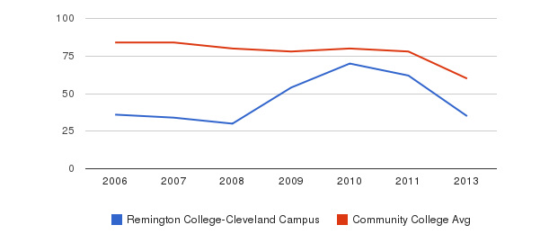 Remington College-Cleveland Campus Total Faculty&nbsp(2006-2013)