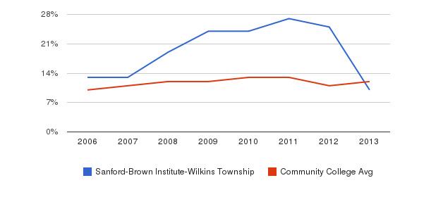 Sanford-Brown Institute-Wilkins Township Black&nbsp(2006-2013)