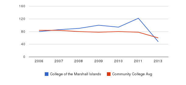 College of the Marshall Islands Total Faculty&nbsp(2006-2013)