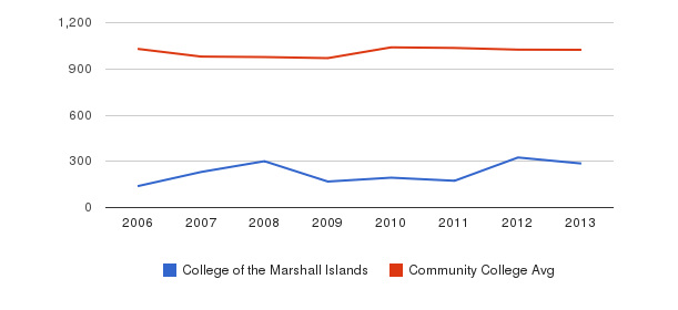 College of the Marshall Islands Part-Time Students&nbsp(2006-2013)