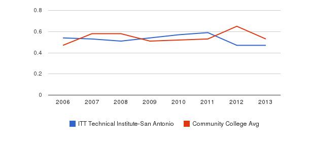 ITT Technical Institute-San Antonio Diversity Score&nbsp(2006-2013)