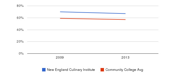 New England Culinary Institute White&nbsp(2009-2013)